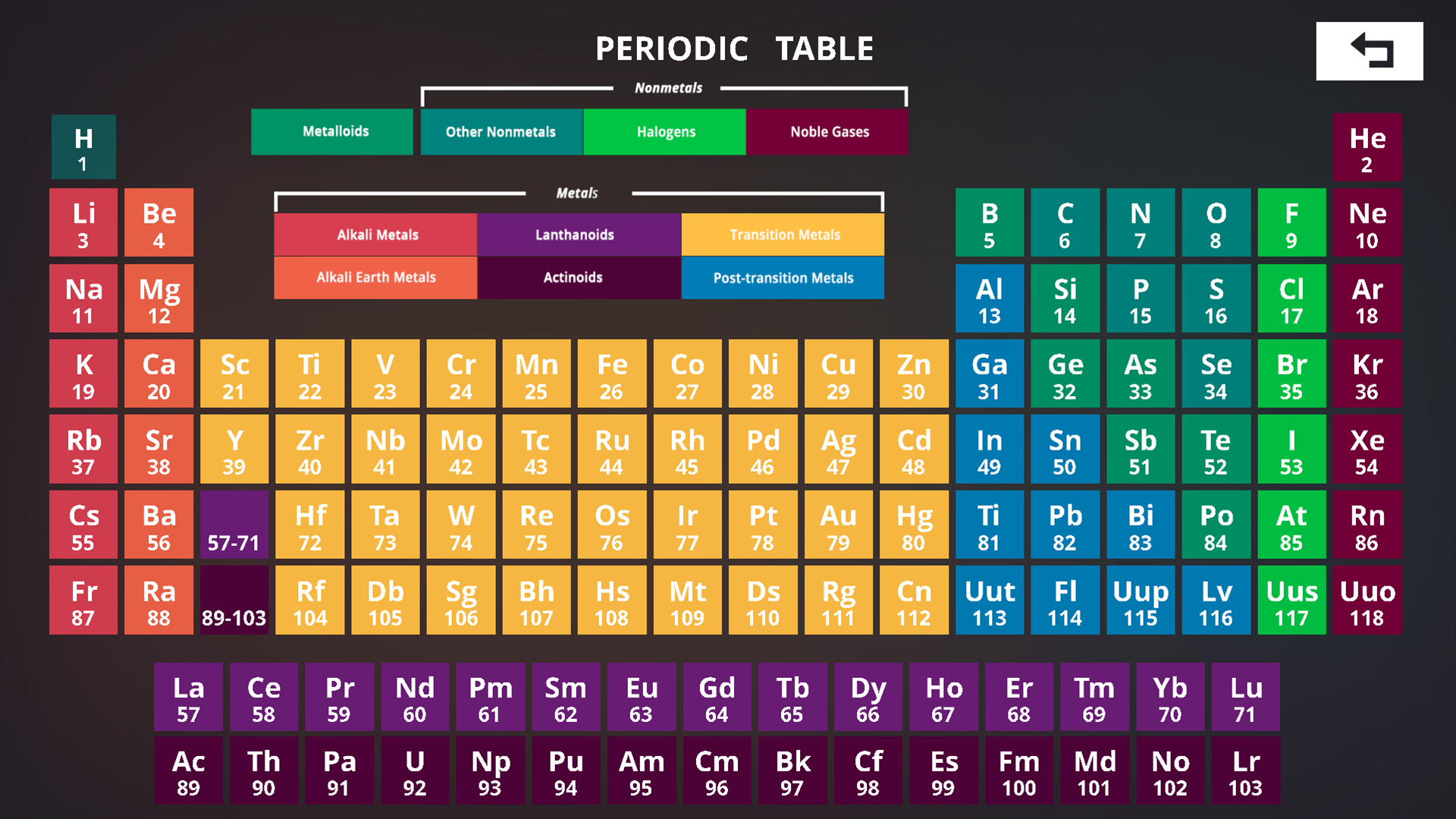 Cellec games periodic table urtaz Gallery